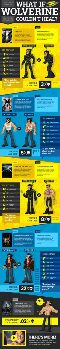 What if Wolverine Couldn't Heal?