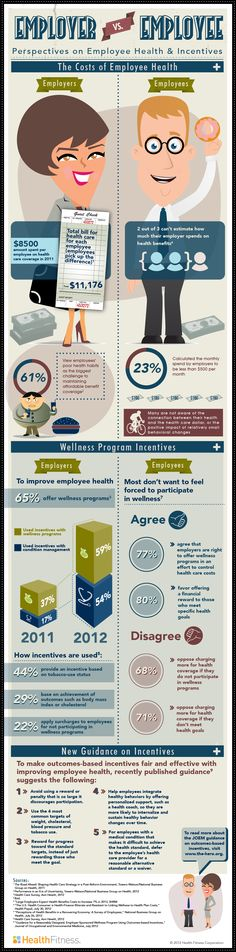 The challenging environment for employee wellness programs & guidance on outcomes-based incentive design #infographic