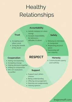 When we get into a relationship, we tend to think that we know everything, and we don't need any help, just to suddenly realize that things are falling apart and the passion has started to cool down. Relationship is just like a plant, it needs a healthy environment to grow and last. We brought you some simple tips that could help you have a healthy relationship and be happy with your spouse. Trust Relationship, Healthy Relationship Quotes, Relationship Therapy, Honesty In Relationships, Controlling Relationships, Relationship Psychology, Communication Relationship, Relationship Mistake Quotes, Healthy Marriage