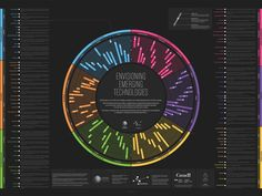 These Beautiful Charts Show The Coming Technologies That Will Change The World