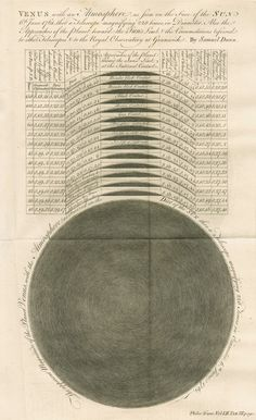 Diagram showing Samuel Dunn's observations of the Transit of Venus alongside those of the Greenwich and Paris observatories | Philosophical Transactions of the Royal Society, volume 52 (1761)