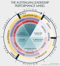 Leadership Models & Tools - Australian Leadership Foundation