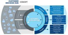 Het bepalen van het DNA van de klant op basis van een 360-gradenview | Marketingfacts Priorities, Dna, Budgeting, Campaign, Action, Concept, Activities, Marketing, History