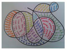 Spelling: sneller klaar werkje met woorden woordpakket.  Eerst maken de kinderen met zwarte stift een golvende lijn op een leeg blaadje. Die hoeft niet netjes te zijn, als ze maar zorgen dat er een paar grote vlakken in zitten. Deze vlakken gaan ze namelijk vullen met woorden. In ieder vlak komt een ander woord in een andere kleur.