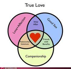 Love sex friendship venn diagram you tell