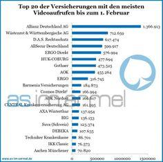 Aktuelle Zahlen zu YouTube-Kanälen deutschsprachiger Versicherungen
