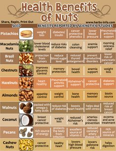 Amazing Health Benefits Of Nuts