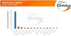 Tablet usage Share http://tech.fortune.cnn.com/2013/04/18/apple-ipad-kindle-chitika/?utm_medium=referral_source=t.co