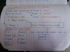 Mappe matematica:Risolvere i problemi. Le 4 operazioni
