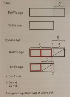 Model drawing pinterest singapore math math and singapore singapore math a singapore math age problem ccuart Image collections
