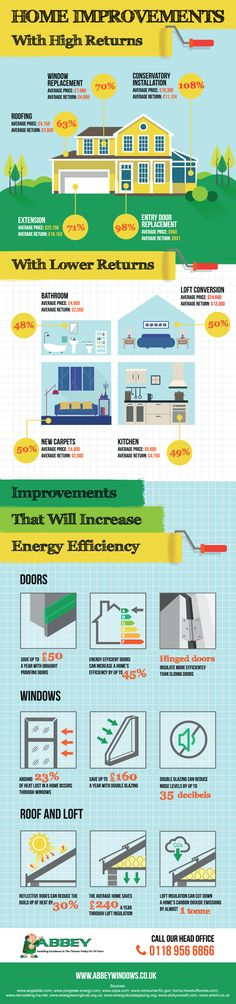 Home improvements with high returns.Are you wondering what home improvements are most financially rewarding this Homes infographic is really useful