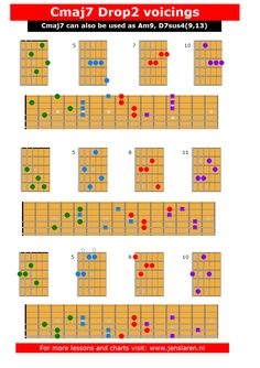 Here's an overview of the Cmaj7 as drop 2 voicings on all sets of strings. I have made 2 lessons on how to use them in a jazz context: Jazz Chord Essentials: Drop 2 Voicings Part 1 Jazz Chord Essentials: Drop 2 Voicings Part 2 You can also download the chart as a pdf here: Cmaj7 …