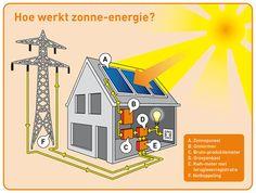 Hoe werkt zonnen -energie?