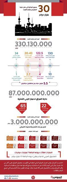 بالانفوغراف.. ما حجم الاموال التي حصل عليها العراق بمؤتمر الكويت؟