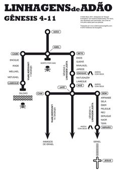 The family lines of Adam in Genesis (Adapted from Gospel & Kingdom by Graeme Goldsworthy. Bible Study Tools, Scripture Study, Genesis Bible Study, Bible Timeline, Bible Knowledge, Bible Lessons, Christian Faith, Word Of God, Christianity