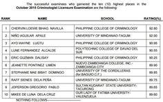 October 2015 Criminologist Board Exam Topnotchers (Top 10 Passers) School Rating, Mindanao, Board Exam, Criminology, Announcement, October, University, Boards, Success