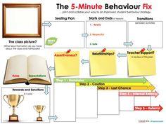 The 5 Minute Behaviour Fix