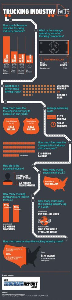 Trucking Industry Facts[INFOGRAPHIC] - If it's in your house, it touched a truck somewhere along the way.
