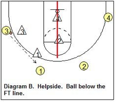 Shell Drills - Coach's Clipboard #Basketball Coaching