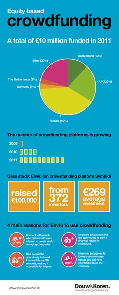 Equity based crowdfunding in 2011