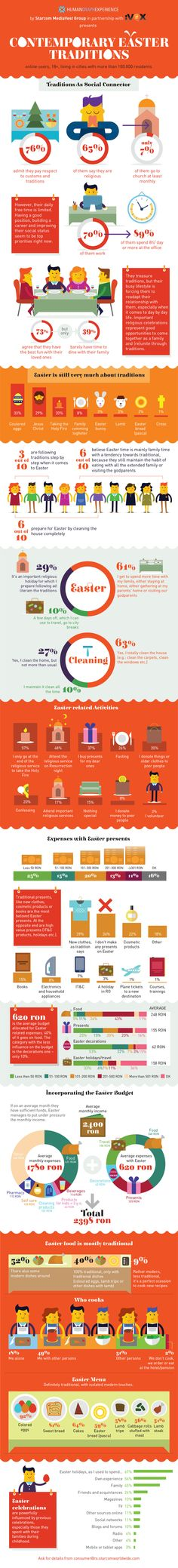 Contemporary Easter Traditions - April Infographic