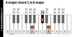 A major chord 1 is A major