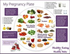 Diet tips for pregnancy 1. Make every bite count 2. Consume ample calcium-rich foods 3. Get enough fluid 4. Focus on iron-rich foods