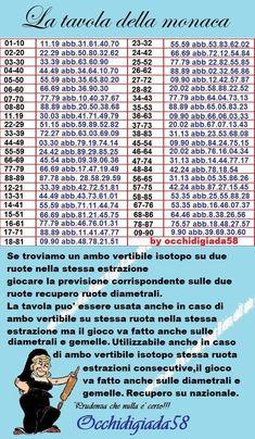 numeri e metodi di occhidigiada58: La tavola della monaca