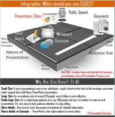 Infographic on When to Use Slides. Content taken from Presentation Process website