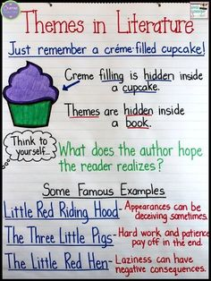 about Themes in Literature Theme Anchor Chart, plus tips on teaching students how to identify themes in literature. FREE posters, too!Theme Anchor Chart, plus tips on teaching students how to identify themes in literature. FREE posters, too! Reading Comprehension Skills, Comprehension Activities, Reading Strategies, Reading Skills, Teaching Reading, Guided Reading, Close Reading, Teaching Ideas, Teaching Literature
