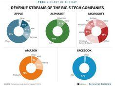 Revenue Streams of the Big 5 Tech Companies Marketing Data, Mobile Marketing, Digital Marketing, Mobile Advertising, Blockchain, Money Chart, Revenue Model, Google Facebook, Music
