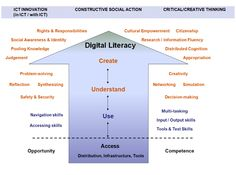 A Model for Digital Literacy Digital Literacy, Teacher Education, Social Awareness, Safety And Security, Citizenship, Center Stage, Decision Making, Knowledge, Model