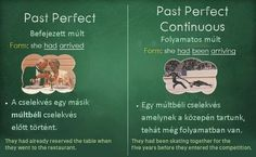 Past Perfect Past Perfect Continuous Fluent English, English Grammar, Teaching English, Learn English, Russian Language, English Language, Learning Psychology, Present Perfect, Ielts