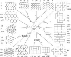 Google Image Result for http://www.math.toronto.edu/drorbn/Gallery/Symmetry/Tilings/Sanderson/Chart.png