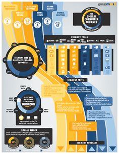 GroupM Next Infographic-Digital Consumer Journey-Web Experience Map, Customer Experience, Customer Service, Mobile Marketing, Marketing Digital, Web Design, Graphic Design, Customer Journey Mapping, Marketing Goals