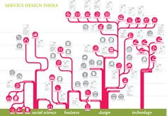 http://creativecompanion.files.wordpress.com/2010/11/servicedesigntools_tools_provenance.jpg