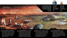 """The """"greening of Mars"""" would be a multi-tiered process, Credit: nationalgeographic.com"""