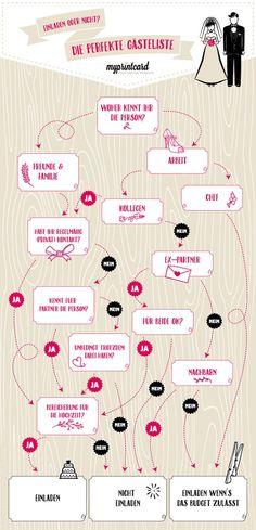Mit der Infografik von myprintcard zur perfekten Gästeliste - Mach mit beim…