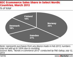 Chart: Ecommerce Sales Share in Select Nordic Countries (March Marketing Automation, Business Intelligence, March 2013, Infographics, Norway, Ecommerce, Charts, Countries, The Selection