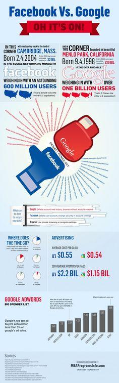 Facebook vs Google : The War Is Still On