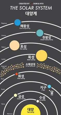 Solar System Korean Vocabulary