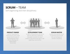 Scrum PPT: The Scrum Team is agile, self-organizing and inter-disciplinary. http://www.presentationload.com/scrum-toolbox-powerpoint-template.html