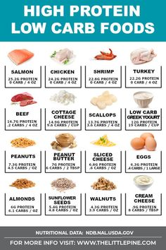 No carb diets 341710690479244833 - *NEW* This high protein low carb food guide is meant to be a curated resource to support you, and help you make every meal a celebration that tastes good and is good for you! Source by thelittlepine Low Carb High Protein, Healthy High Protein Meals, Healthy Eating, List Of Protein Foods, Foods High In Protein, Good Protein, Healthy Carbs List, Low Carb Diets, Clean Eating