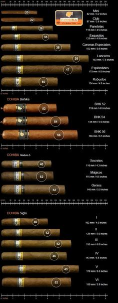 Cohiba line of cigars - Length and ring size explained.
