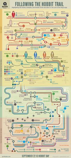Following the Hobbit Trail: An Infographic | Quirk Books : Publishers & Seekers of All Things Awesome