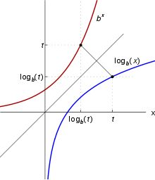 The graphs of two functions.