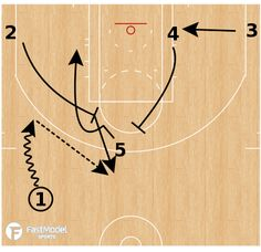 FastModel Library: The Chicago Bulls summer league team ran this variation of the Wedge play to get the ball inside for a post up play. Frequently teams try to get the ball into the post on the initial side of the floor after the screen from In this p Basketball Practice, Basketball Workouts, Basketball Coach, Man Set, Chicago Bulls, Nba, Coaching, Wedge, Training