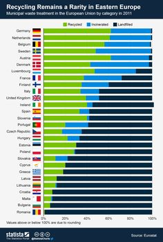 Infographic: Recycling Remains a Rarity in Eastern Europe Recycling Facts, Recycling Information, Cyprus Greece, Save Our Earth, Scandinavian Countries, Important Facts, Chart Design, Rarity, Eastern Europe
