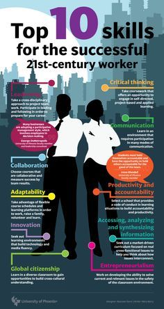 What skills will you need to succeed in the future? #SocialBusiness