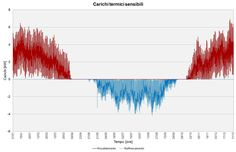 Carichi-termici-sensibili_Ecodesign